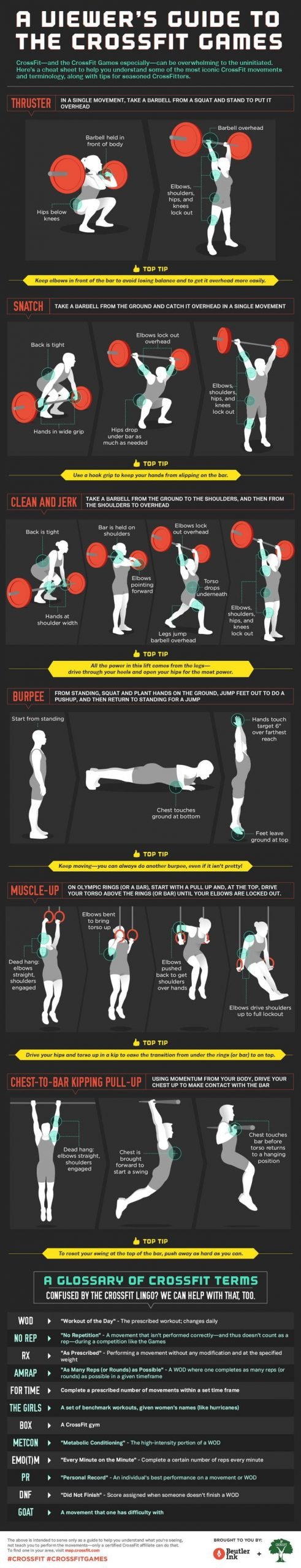 10 Crossfit and Training Related Infographics