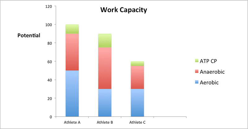 Conditioning and work capacity