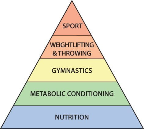 nutritional basics crossfit pyramid