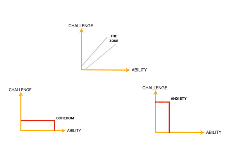 challenge ability graph for athletes in the zone