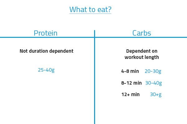 post wod nutrition protein and carbohydrates