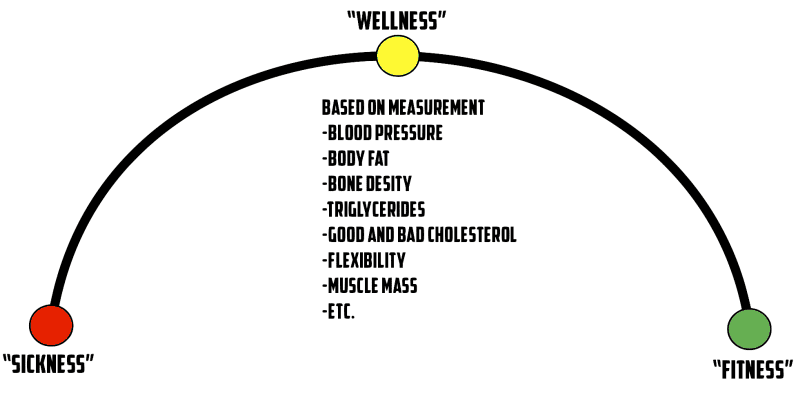 wellness continuum diagram