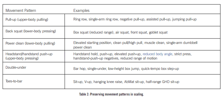 scaling Crossfit exercises and WODs table 2