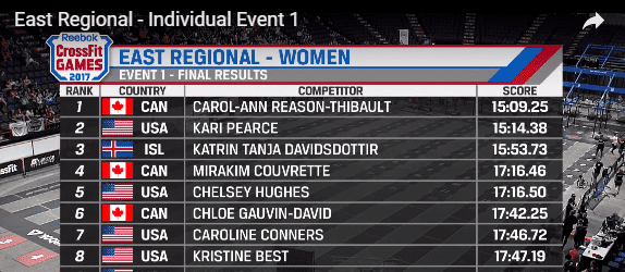 CROSSFIT NEWS – Canadian Carol-Ann Reason-Thibault Wins Events 1 & 2 at CrossFit East Regionals!