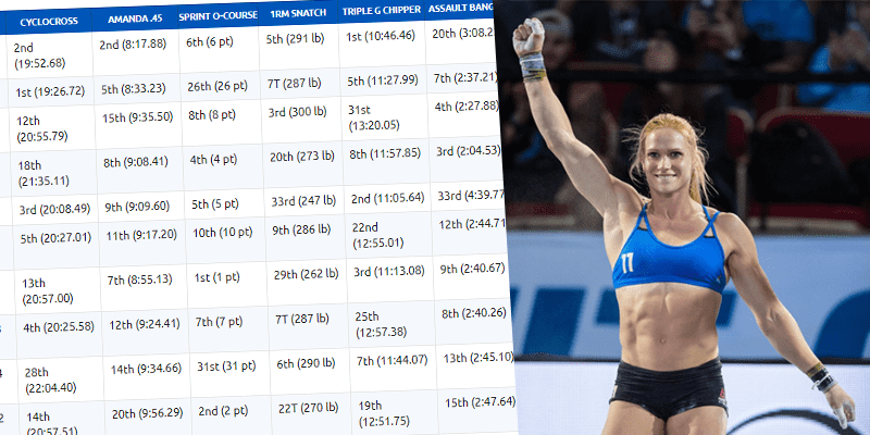 CROSSFIT GAMES – After 2 Days of Competition, How Does The Leaderboard Look So Far?