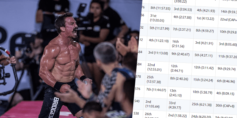 CROSSFIT GAMES – The Last Day is About to Begin! Check out The Leaderboard so Far