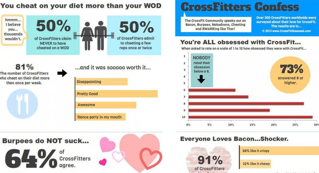 Crossfitters confess