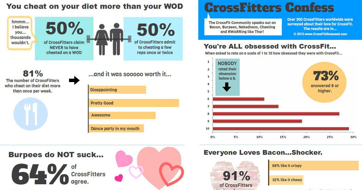 """Crossfitters Confess"" – And 10 Other Great Infographics on Crossfit"