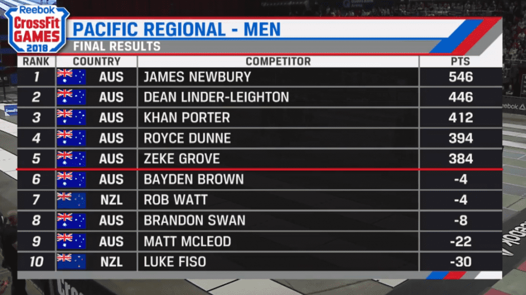 Final Leaderboard Pacific Men