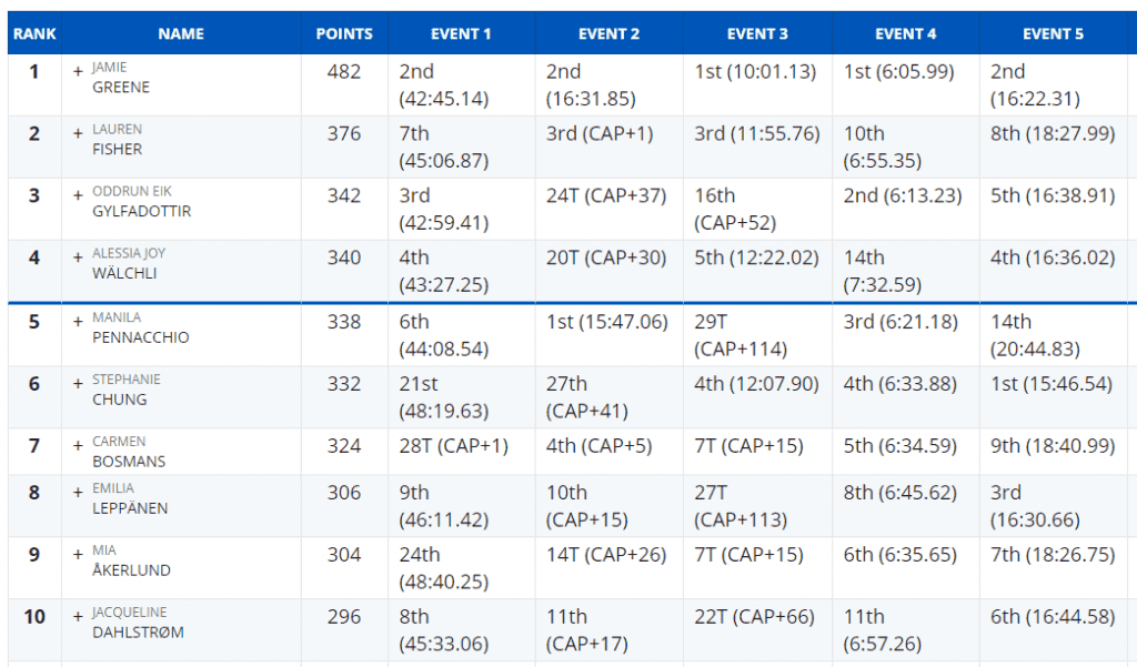 Top 10 Women after 5 events
