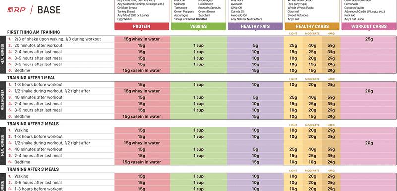 rp diet acceptable carbs pdf
