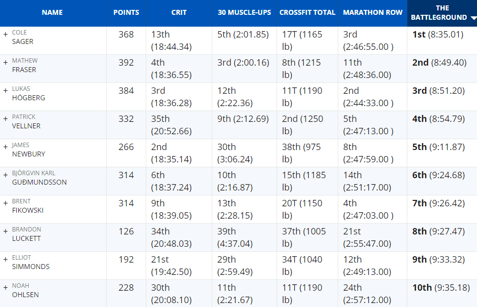 The Battleground Event CrossFit Games Leaderboard