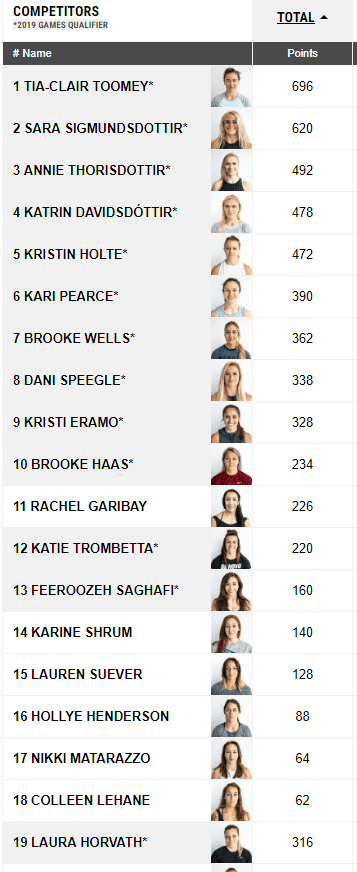 Mat Fraser and Tia-Clair Toomey Win The Rogue Invitational