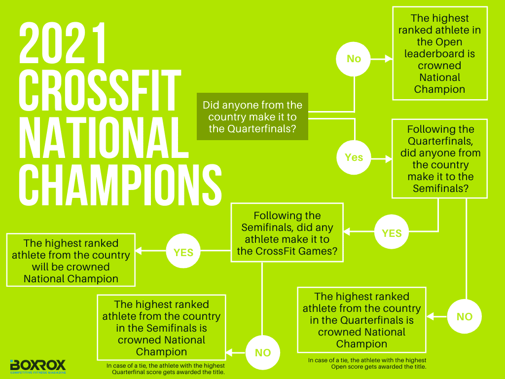 2021 crossfit national champions qualification