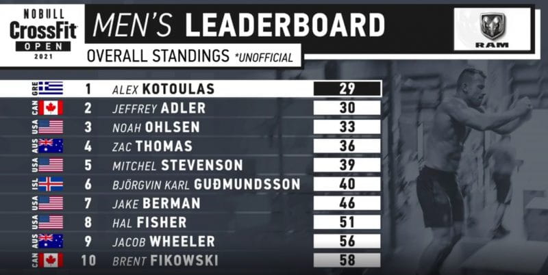 21.2 workout overall leaderboard
