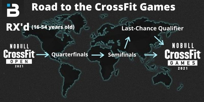 RX'd road to the CrossFit Games