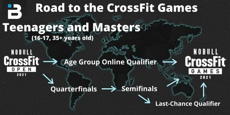Teenagers and Masters road to the CrossFit Games