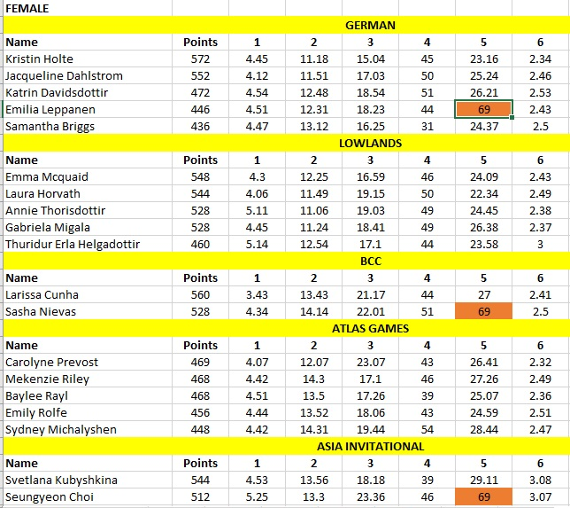 Online Semifinal comparing athletes