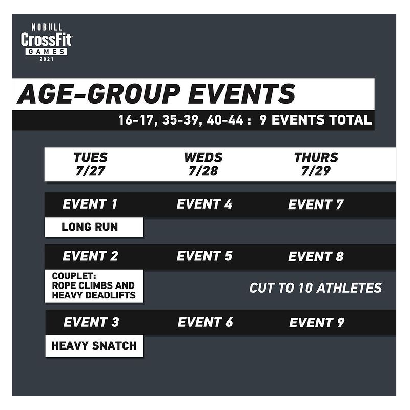 crossfit games age group events