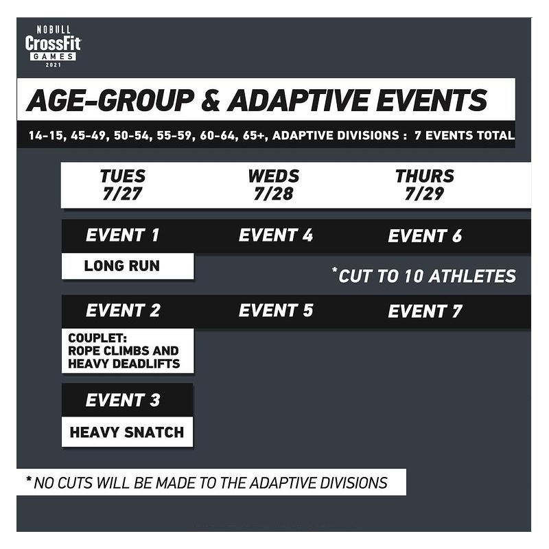 CrossFit Games adaptive events